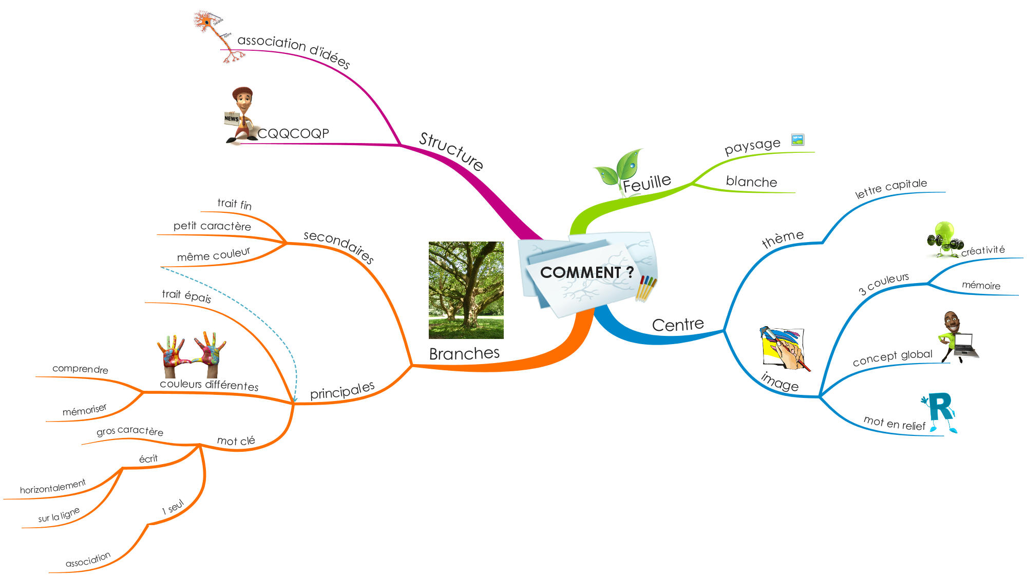 exemple de mind map envoy u00e9 par une  u00e9tudiante